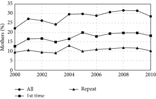 Caesarean section rate by year. Fraction of mothers giving birth in Maine who delivered by Caesarean section by year. The overall Caesarean section rate increased as a result of an increase in the rate of first-time Caesarean sections. The rate of repeat Caesarean sections remained unchanged. Healthy People 2020 has the objective of a 10% reduction in the rate of births by first-time Caesarean section. Maine is not moving toward this goal.