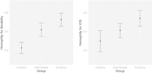 Experiment 1: mean homophily scores for likeability and IOS in different group exclusivity conditions. Homophily scores are calculated by subtracting ratings of Partner B from Partner A for each participant. Error bars give standard error.