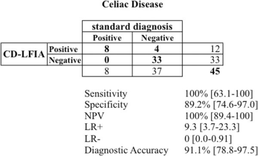 Diagnostic performance of CD-LFIA [with 95% CI].