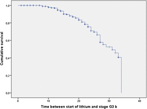 Kaplan-Meier curve showing years on lithium treatment taken to enter stage G3b (30 to 44 mL/min/1.73 m2; 68 events out of 953 patients; 1- to 33-year follow-up).