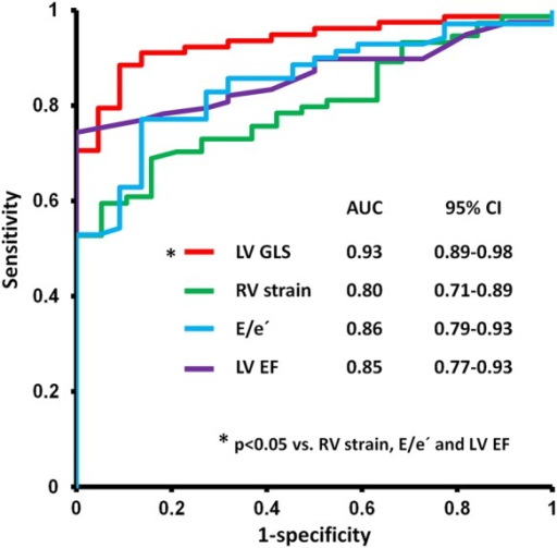 Receiver operating characteristic curve analyses showing that GLS is superior to other myocardial function parameters to identify patients with a peak VO2 of <20 mL/kg/min (n = 100). AUC, area under curve; CI, confidence interval; E, peak early diastolic filling velocity; e′, early diastolic mitral annular velocity (septal).