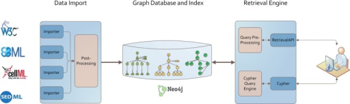 Architecture of our graph database. Data from different models, simulation descriptions or ontologies are imported using format-dependent importers. Each import undergoes a post processing afterwards. The stored graph and index structures are available via two retrieval interfaces: Cypher and an adaption of Henkel et al. (10). Both are based on RestAPIs. The data itself are stored in a Neo4J graph database.