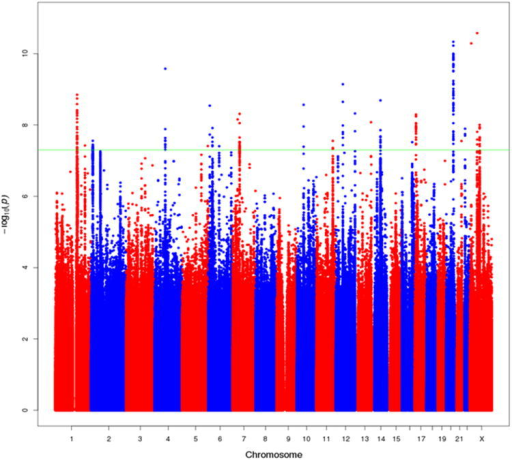 Manhattan Plot of results from the multiethnic meta-analysis of overall prostate cancer risk. All SNPs within 500kb of known GWAS SNPs are omitted. The green line represents P=5×10-8. This figure shows all new variants with P<5×10-8, regardless of the confirmation results, as well as signals that were reported in the European meta-analysis that also reached 5×10-8 in the multiethnic meta-analysis (see Table 1 and Supplementary Table 6).