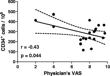 Correlation between CD34+ cells and disease activity. A significant inverse linear correlation was detected between total CD34+ cells and the physician's visual analogue scale.