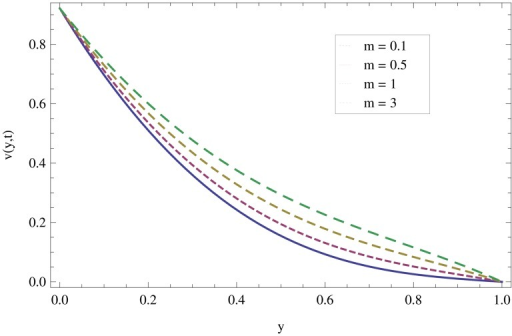 Effect of gravitational parameter when y = 0.4,M = 0.3,t = 10,k1 = 0.5,k2 = 0.3.
