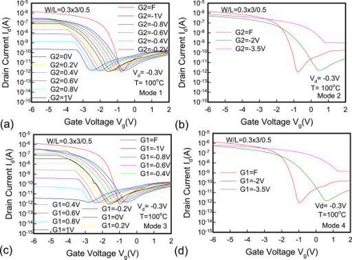 The temperature dependence of dual-gate JL-TFTs at 100°C onId-Vgcharacteristics (a-d).