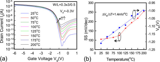 Temperature dependence and measured SS and threshold voltage. (a) Temperature dependence (25°C to 200°C) on Id-Vg characteristics at Vd = −0.3 V for the raised S/D JL-TFTs. (b) The dependence of sub-threshold swing (SS) and threshold voltage (Vth) between various temperatures for the p-type raised S/D devices.