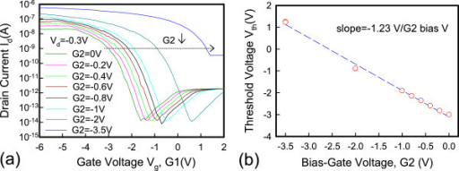 TransferId-Vgcharacteristics and G2 bias dependence. (a) The transfer Id-Vg characteristics at different G2 gate bias. (b) The impact of G2 bias dependence on the Vth for the raised S/D JL-TFTs.