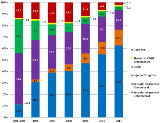 Composition of newly reported HIV infections. Adapted from [4].