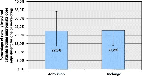 Percentage of renally impaired patients lacking appropriate dose adjustment at admission versus discharge. Error bars: 95% confidence intervals.