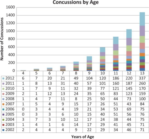 The number of concussions per year, and by age.