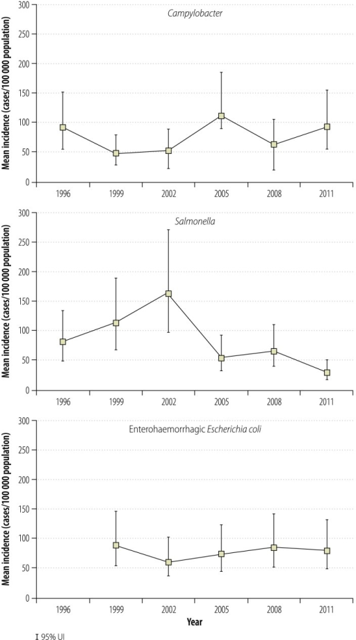 Estimates of the incidence of foodborne disease caused by Campylobacter, Salmonella or enterohaemorrhagic Escherichia coli, Japan, 2011