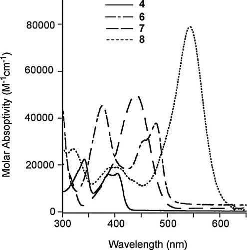 Absorption spectra of 4 and 6–8 in acetonitrile.