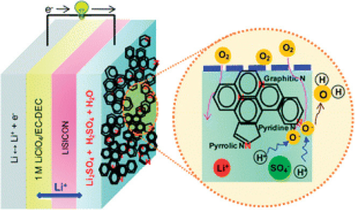 Schematic representation of a hybrid Li-air battery.The enlarged image shows the basic reaction process in the air electrode based on NG. [From E. Yoo, J. Nakamura, H. Zhou, N-Doped graphene nanosheets for Li–air fuel cells under acidic conditions. Energy Environ. Sci.5, 6928–6932 (2012). Reprinted with permission from the Royal Society of Chemistry.]