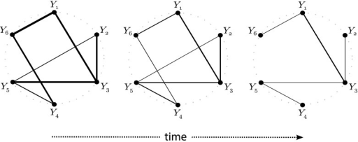 Network changes over time. The fully connected graph on the left is a caricature of a regulatory network. The width of the edges is proportional to their hypothesized strengths. Over time, as the disease progresses, interactions between nodes weaken, which is reflected by the decreased width of some of the edges. Eventually, some of these interactions get lost (symbolized by edges that have disappeared), and the graph may even become disconnected