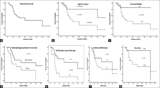 (Survival patterns in patients with tuberculosis associated hemophagocytic lymphohistiocytosis (TB-HLH) in relation to different parameters by Kaplan-Meier analysis using log-rank test. (a) Overall survival in patients with TB-HLH was approximately 45% after 3 months. On univariate analysis, (b) age > 30 years (P = 0.03); (c) presence of co-morbidity (P = 0.02); (d) evidence of moderate to marked degree of bone marrow hemophagocytosis (P = 0.01); and (e) non usage/delayed usage of antitubercular therapy (P = 0.001) were significantly associated with decreased survival. Usage of immunomodulators and/or immunosuppressive drugs (f) did not contribute significantly (P = 0.33) to the improved survival. High ferritin (>1000 ng/ml) was associated with poor survival; though it was not statistically significant (P = 0.25) (g)d
