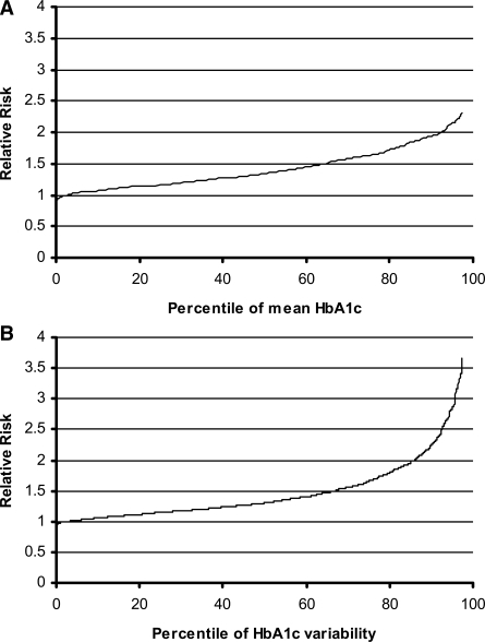 Relative risk of retinopathy progression over the range of patients within the 0–97.5th centile of mean A1C after adjusting for A1C SD, using the 2.5th centile as a reference (A) and for A1C SD after adjustment for mean A1C (B).