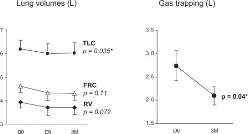 Effect of NIV on lung volumes (left panel) and gas trapping measured as TLC – alveolar volume, (right panel). Mean (SEM) values at D0, D5, and 3M are shown. The fall in TLC and gas trapping were significant (p = 0.035 and 0.04, respectively).Abbreviations: NIV, noninvasive ventilation; SEM, standard error of mean. TLC, total lung capacity.