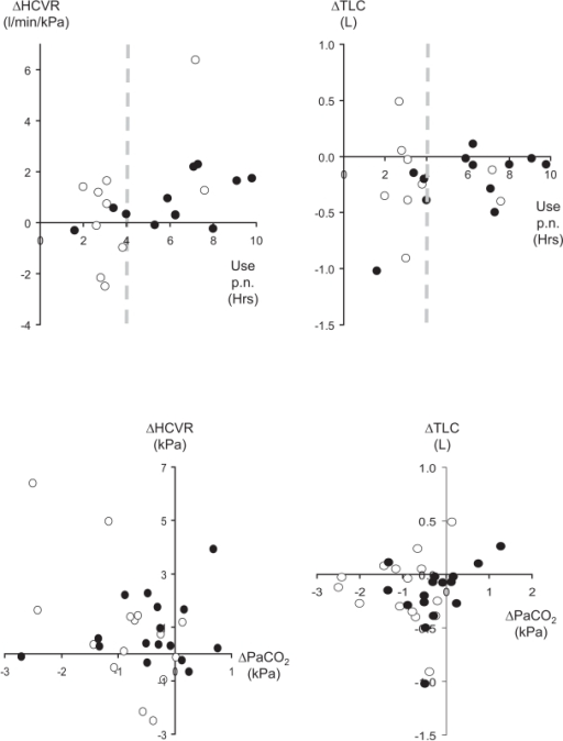 Changes in the hypercapnic ventilatory response (left panels) and TLC (right panels) versus mean hours of NIV use per night (top panels) and change in PaCO2 (bottom panels). Closed circles denote data at D5 and open circles at 3M. Dotted lines in the top panels indicate 4 hours of use per night.Abbreviations: HCVR, hypercapnic ventilatory response; NIV, noninvasive ventilation; PaCO2, arterial carbon-dioxide tension; TLC, total lung capacity.