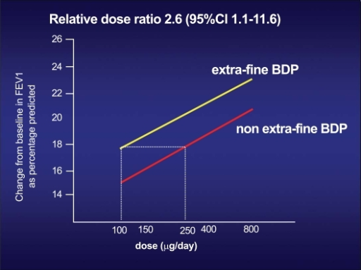 Dose-effect ratio, in terms of FEV1 increase, of the two different formulations of beclomethasone: the traditional CFC formulation, and the new extra-fine HFA formulation. To obtain the same effect on FEV1 of 250 mcg of BDP in the traditional formulation, only 100 mcg of BDP in the new extra-fine HFA formulation is required [11a, 11b].