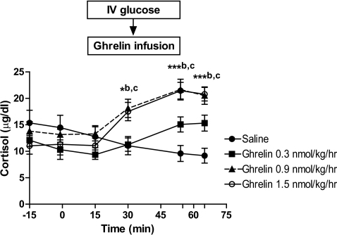 Plasma cortisol concentrations during a 65-min infusion of acyl ghrelin at 0.3, 0.9, or 1.5 nmol/kg/h, or saline. Glucose was administered as an intravenous bolus after 55 min of the infusion. b and c are saline vs. 0.9 and 1.5 nmol/kg/h ghrelin, respectively; *P < 0.05, ***P < 0.001.