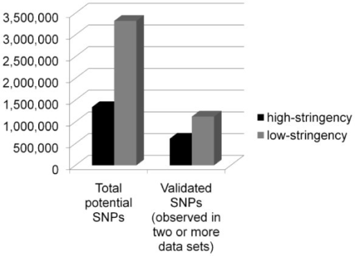 Low stringency vs. high stringency SNP call validation effectiveness. Validation efficiencies cannot be determined using existing validated SNP data sets, as only 777 SNPs are currently available for rhesus macaque in dbSNP, most of which are polymorphic between subspecies (Chinese to Indian) rather than within subspecies (ie: Indian to Indian). We observed improved validation efficiency using low-stringency SNP calls rather than high-stringency. Both high and low stringency SNP calls were obtained for the reference animal (17573) mate-pair sequence data. The percentage of total SNPs validated in the low-stringency SNP set was slightly less (33.8%) than that observed in the high stringency SNP set (45.7%). In absolute numbers, however, there were 1.8X more SNPs validated from the low stringency SNP calls compared to the high stringency SNP calls.