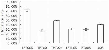 The inhibitory activity of the modified peptides from TPTQQS.The concentration of each peptide was 0.25 mmol/L.