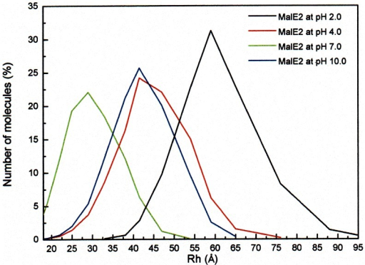 Dynamic light scattering measurements.Particle size distribution as a function of pH of MalE2 at pH 2.0 (black), pH 4.0 (red), pH 7.0 (green) and pH 10.0 (blue). The measurements were performed at 25°C. The final concentration of protein was 0.1 mg/ml.