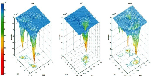 Free energy landscape of MalE2.Projection of the trajectories of MalE2 at pH 4.0 (panel A), pH 7.0 (panel B) and pH 10.0 (panel C) in the essential plane defined by the two first eigenvectors calculated for the simulations. The probability is expressed as relative to the maximum frequency. The color scale (blue-red) defines the most probable conformation.