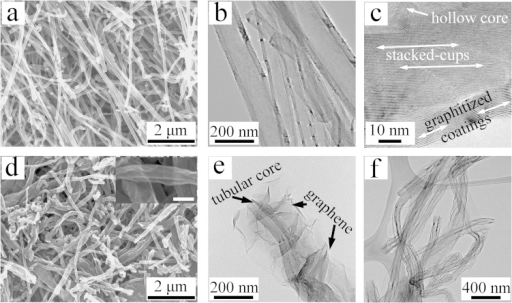 Structural characterization of pristine SC-CNT and winged nanotubes: (a) SEM and (b), (c) TEM images of pristine SC-CNT; (d) SEM and (e), (f) TEM images of winged nanotubes (The scale bar for the inserted image in (d) is 200 nm).
