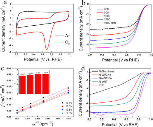 Electrocatalytic activity of the N-wNT catalyst: (a) CV curves acquired at 100 mV/s in O2 or Ar saturated 0.1 M KOH. (b) Rotating-disk voltammograms in O2-saturated 0.1 M KOH acquired at 10 mV/s and different rotating speeds. (c) Koutecky-Levich plots of J−1 versus ω−1/2 at different electrode potentials, the inserted image shows estimated number of electrons transferred at different potentials. (d) Comparison of the RDE voltammograms for catalysts with different structure and composition as specified (all acquired at 1600 rpm and 10 mV/s).