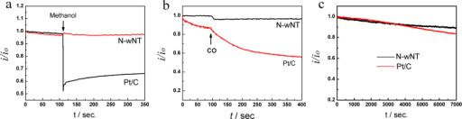 Comparison of the selectivity and durability of the N-wNT catalyst with Pt/C: (a) with the presence of 1 M methanol (b) 10% (v/v) carbon monoxide and (c) relative current as a function of time at 0.5 V (1600 rpm).