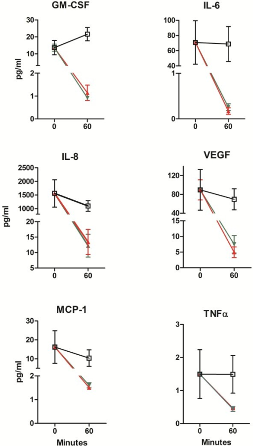 Inhibition of release of pro-inflammatory cytokines by nCUR versus sCUR. Effect of nCUR and sCUR on secretion of GM-CSF, IL-6, IL-8, MCP-1, VEGF, and TNFα by Detroit cells preincubated for 0 or 60 minutes with 200 μM nCUR (green) or 200 μM sCUR (red) and subsequently infected for 4 hours with live M. catarrhalis strain 25238 (MOI 100). □ (black) indicates the positive control (0 μM CUR, MOI 100). At no time point there is a statistically significant difference between nCUR and sCUR.