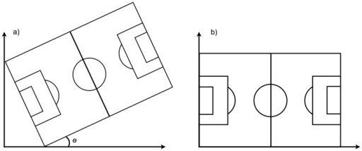 A rotation matrix was applied rotating the data through an angle θ.A rotation matrix was calculated from the field vertices and applied to the players' positions, rotating the data through an angle θ in order that the longitudinal displacements were aligned with the x-axis and the lateral displacements were aligned with the y-axis.