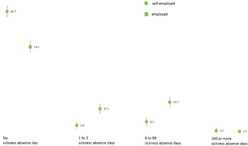 Levels of the sickness absence days during the last 12 months among Norwegian doctors by employment status in 2010.