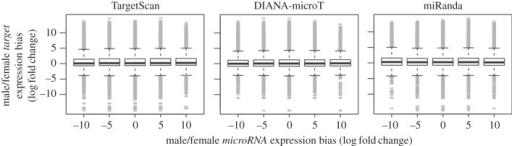 Expression bias of microRNAs and their targets. Box plots of expression bias of gene transcripts targeted by microRNAs with no (0), moderate (−5/5) and large (−10/10) sex-biased expression. Targets are shown for three different target prediction algorithms: (a) TargetScan, (b) DIANA-microT and (c) miRanda.