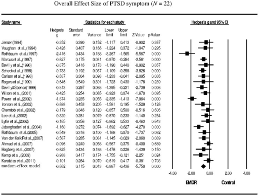 Overall effect size of the reduction in the symptoms of PTSD following EMDR therapy (n = 22 studies).