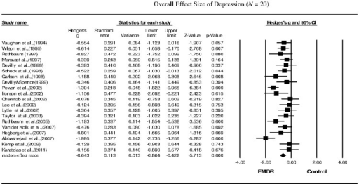 Overall effect size of the reduction in the symptoms of depression in PTSD patients following EMDR therapy (n = 20 studies).