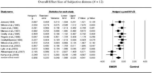 Overall effect size of the reduction in the symptoms of subjective distress in PTSD patients following EMDR therapy (n = 12 studies).