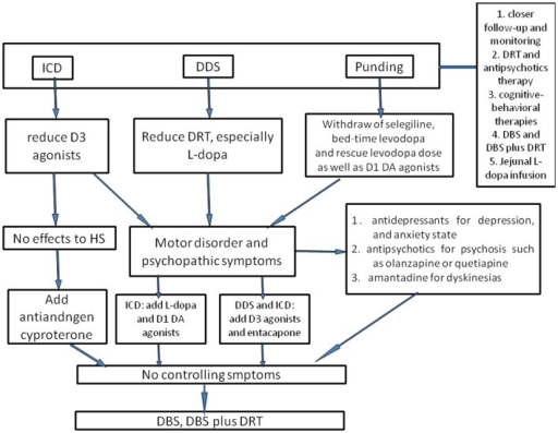 The flowchart of management of ICBs in Parkinson's disease. To prevent ICBs occurring, closer follow-up and monitoring are essential. Once ICBs are diagnosed, the first-choice is adjustment of dose of DAs and levodopa, but this requires a good balance between ICBs symptoms and motor disorders. For ICDs, D3 agonists should be reduced; for DDS, the dose of levodopa is considered to be cut down. With regard to punding, selegiline, which enhances the levodopa action and has amphetamine-like metabolites, and bedtime DRT should be withdrawn as well as reducing levodopa dose. In case motor disorder and psychopathic symptoms occur, levodopa may be useful for ICDs, and D3 agonists or entacapone may alleviate DDS and punding as well as antidepressants, antipsychotics, and amantadine. However, one should be ever vigilant that these could trigger or worsen concomitant disorders. Antiandrogen cyproterone should be considered for hypersexuality, especially when there are no other effective drugs. Atypical neuroleptic drugs could also be used for ICBs, such as olanzapine or quetiapine, especially for punding patients presenting with psychosis or reduced sleep time. Besides, cognitive-behavioral therapies have been evaluated as an efficacious method. Supposing that all interventions discussed above fail to control symptoms, DBS or DBS plus DRT could also be considered. Moreover, jejunal levodopa infusion was recently found to be effective for ICBs, whereas the availability was merely evaluated in small sample, and thus further larger clinical studies are still needed.