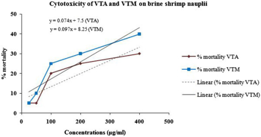 Effects of various concentrations ofV. tessellataleaves on the viability of brine shrimp nauplii after 24 hrs incubation. VTA = V. tessellata aqueous extract, VTM = V. tessellata methanol extract.