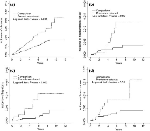 Cumulative incidences of compared between early-onset cataract cohort and comparison cohort for (a) all cancers, (b) head and neck cancer, (c) hepatoma and (d) breast cancer.