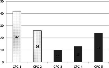 Cerebral performance category score distribution in good and poor neurological outcomes.