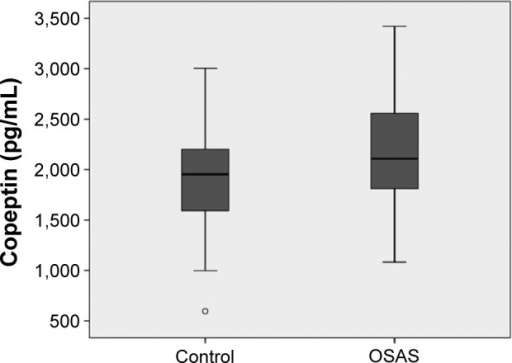 Comparison of copeptin levels between patients with obstructive sleep apnea and healthy control group.Abbreviation: OSAS, obstructive sleep apnea syndrome.