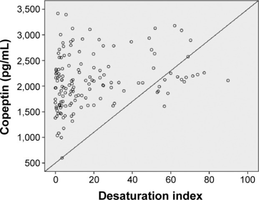 Correlation analysis by Spearman test between copeptin levels and desaturation index (r=0.23; P=0.012).