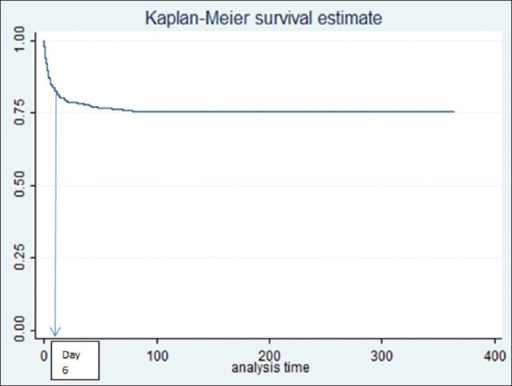 Kaplan–Meier survival curve of the injured admitted patients