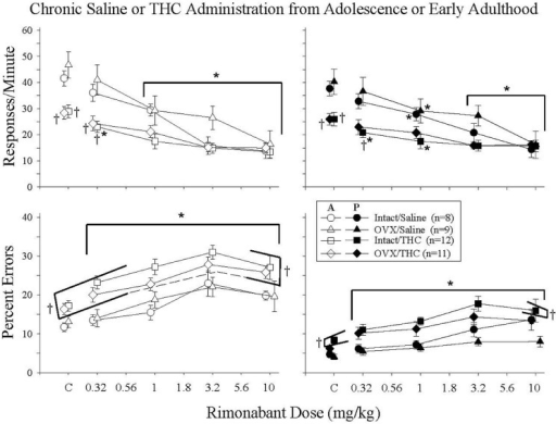 Acute effects of rimonabant in intact and OVX females that received either saline (A) or 5.6 mg/kg of Δ9-THC (B) daily from adolescence or early adulthood to sacrifice and that were responding under an acquisition and performance procedure. The data for the two age groups were combined as there was no marked difference between these age groups. Data points and vertical lines above C in each panel indicate the grand mean and SEM for 3–10 vehicle (control) injections administered to each subject in each treatment group. In the upper panels (response rate), asterisks alone or in combination with brackets indicate significant differences between particular doses of Δ9-THC and acute saline (control) injections, whereas crosses indicate a significant difference from the intact/saline group under control conditions or after particular doses of rimonabant. In the bottom panels (percent errors), there were no significant interactions, only main effects for dose and treatment group. Therefore, the asterisks with brackets indicate significant differences from control injections for all of the groups at every dose of rimonabant, whereas the crosses with brackets indicate the treatment groups that were significantly different from the intact/saline group irrespective of dose.