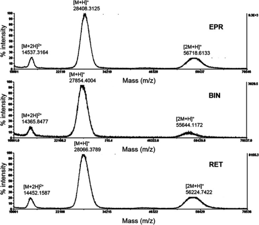 Matrix-assisted laser desorption/ionization time-of-flight mass spectrometry (MALDI-TOF–MS) positive ion spectra of Eprex®, Binocrit®, and Retacrit®. 1 µL of each recombinant human rhEPO solution, corresponding to 336 ng of protein content, was mixed with 1 µL of sinapic acid and analyzed with a laser at 337 nm. BIN Binocrit®, EPR Eprex®, RET Retacrit®