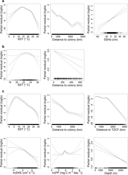 Effects of covariates in final GAMMs for black-footed albatrosses during incubation (a) brooding (b) and chick-rearing (c). The contribution of each retained covariate to the linear predictor is plotted on the scale of the link function (y-axes); the plots can therefore be interpreted as population-level habitat preferences [80]. Dashed lines indicate approximate 95 % confidence intervals. GAMM: generalized additive mixed model; SST: sea surface temperature; SSHa: sea surface height anomaly; TZCF: Transition Zone Chlorophyll Front; EKE: eddy kinetic energy; and PP: primary productivity