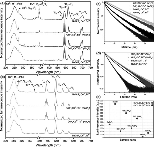 Excitation (dashed lines) and emission (solid lines) spectra (a, b), luminescent lifetimes (c, d) and emission intensities (e) of the fluorides obtained, doped with 2.5 %Ce3+,2.5 %Eu3+ and 2.5 %Ce3+,2.5 %Tb3+. For the Eu3+-doped samples, the excitation wavelength used was λex = 253 nm, and the observed emission wavelength was λem = 592 nm; for the Tb3+-doped samples, the excitation wavelength was λex = 253 nm, and the emission wavelength was λem = 543 nm